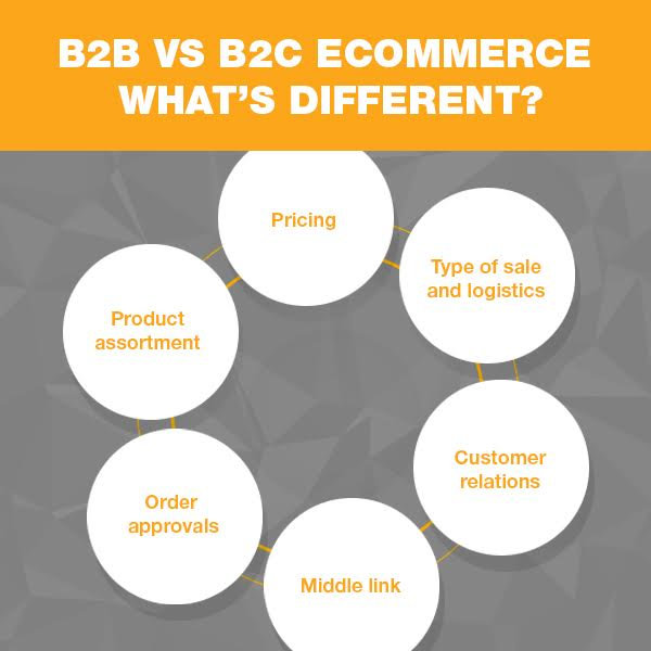 differences between the b2b and b2c There are structural differences as well between b2b and b2c most b2b purchases are not made on credit cards, they use complex price charts based on account types and purchasing contracts b2c is about selling quantity and cash/credit is the method for payment.