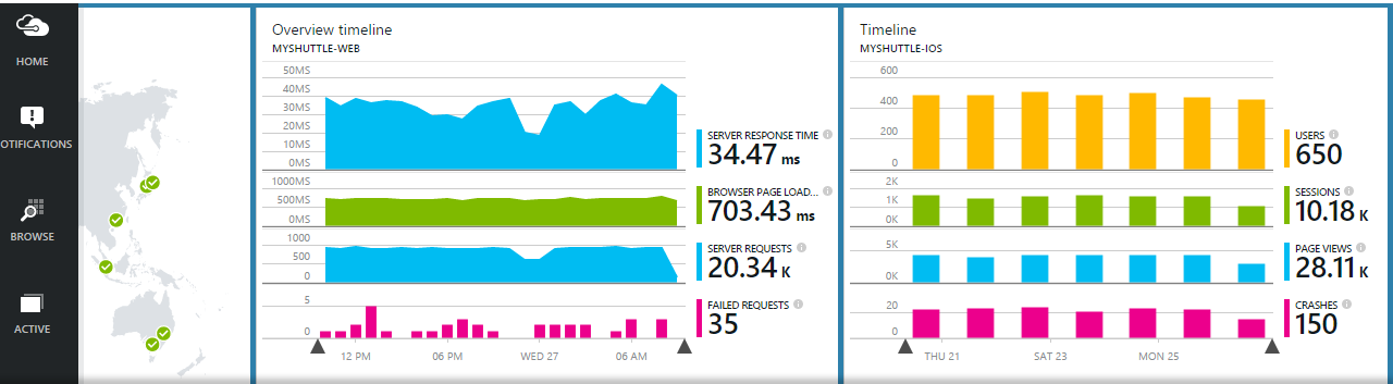 Application Insights metrics